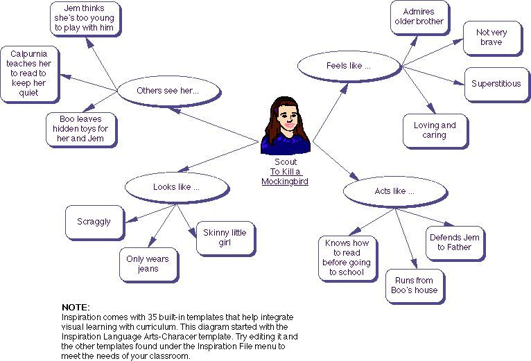 To Kill A Mockingbird Character Diagram Of Scout