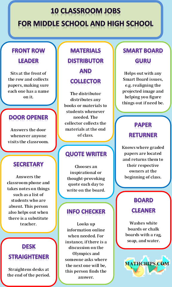 10 Classroom Jobs for Middle School and High School  good to set up at the beginning of the
