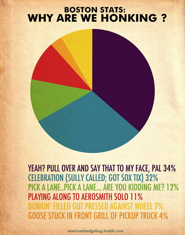 Why Do Masshole Drivers Honk? Here's A Pie Chart