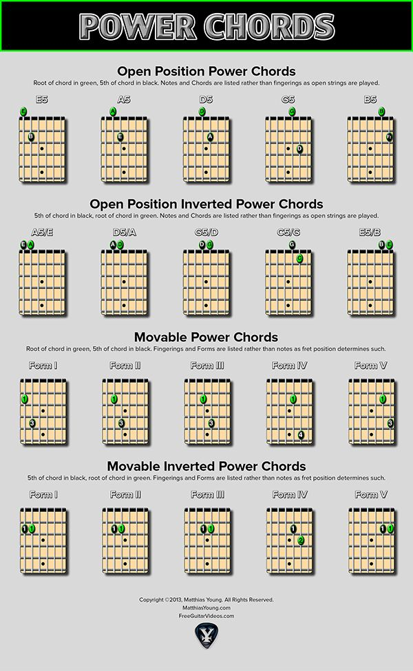 Power Chords Are A Basic Guitar Technique Using Just Two Notes The