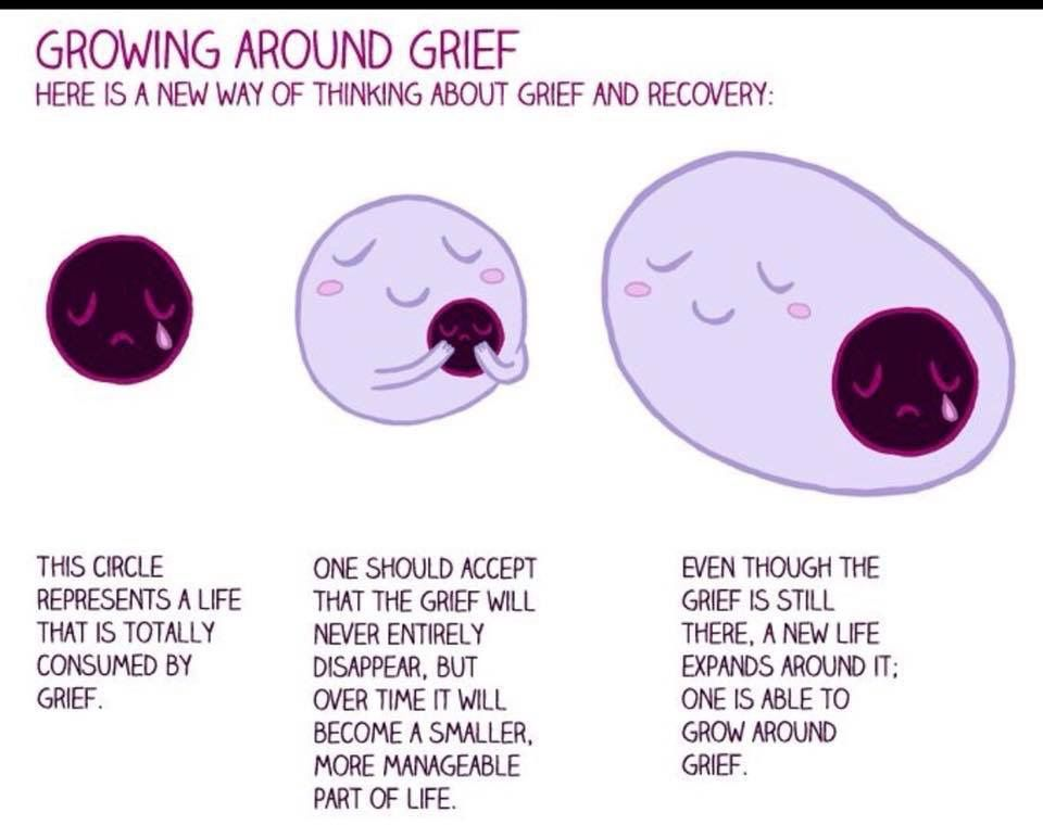 Growing around grief  Grief healing Grief therapy Grief counseling