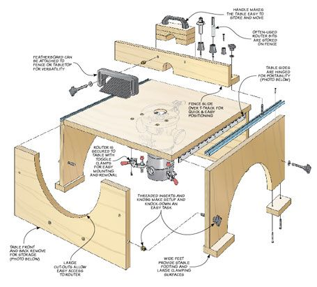 A Briefcase Sized Package Transforms Into A Full Featured Benchtop Tool In Minutes With Images Router Table Router Table Plans Benchtop Router Table