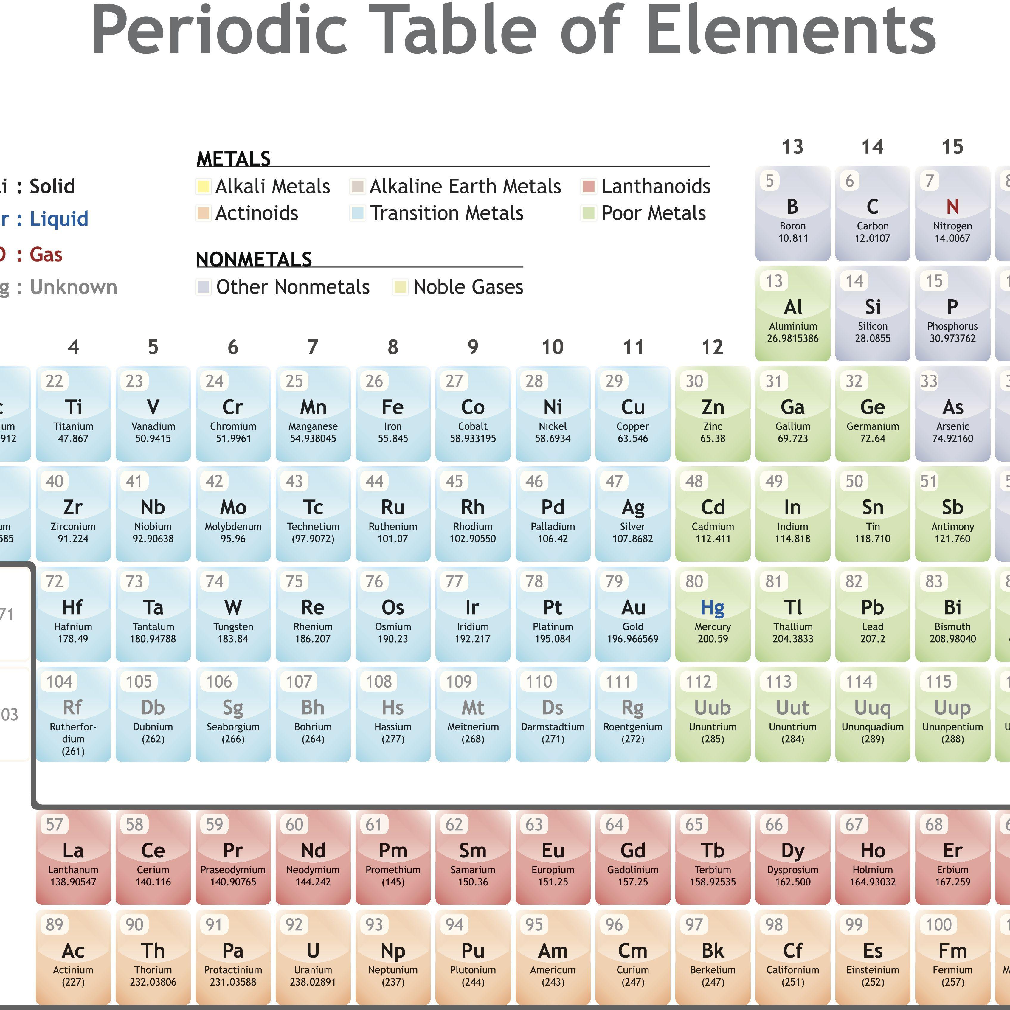 Columns Periodic Table Definition
