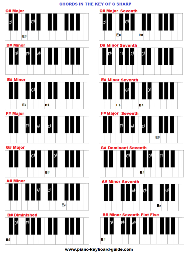 Chords In The Key Of C Sharp Major Piano Lessons Pinterest