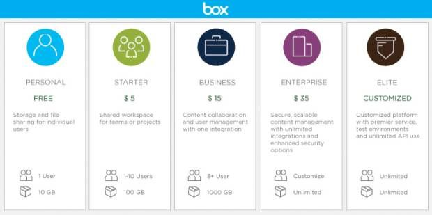 Box Gets More Generous Gives Users 10gb Of Personal Cloud Storage Cloud Storage How To Plan Company Storage