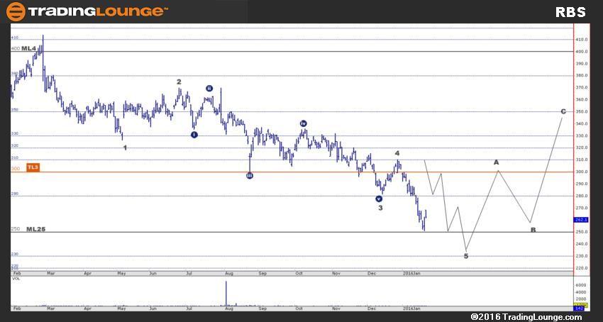 TradingLounge Login   Stock charts, Retail banking, Chart