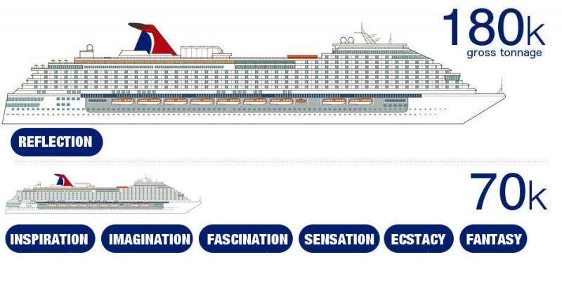 Royal Caribbean Ships by Size 2020 with Comparison Chart ...