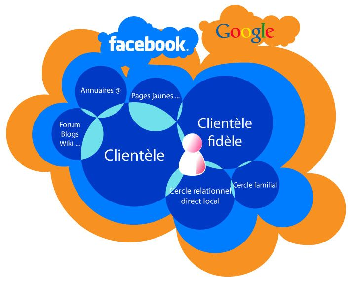 #Facebook et #Google