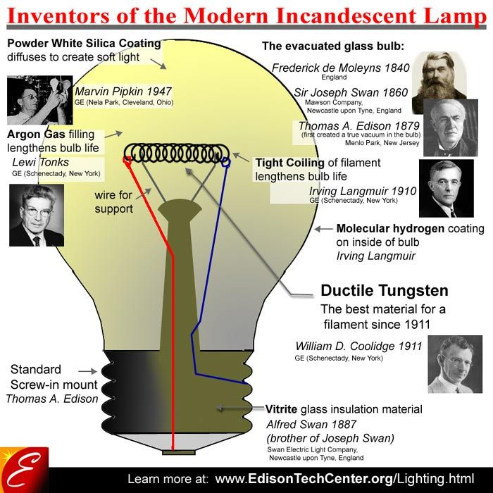 Inventors Of The Incandescent Light Diagram Of Bulb Parts With Inventors Incandescent Incandescent Lamp Incandescent Lighting