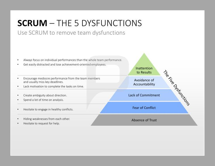 Professional scrum powerpoint templates with the help of our scrum professional scrum powerpoint templates with the help of our scrum tools you can toneelgroepblik Images