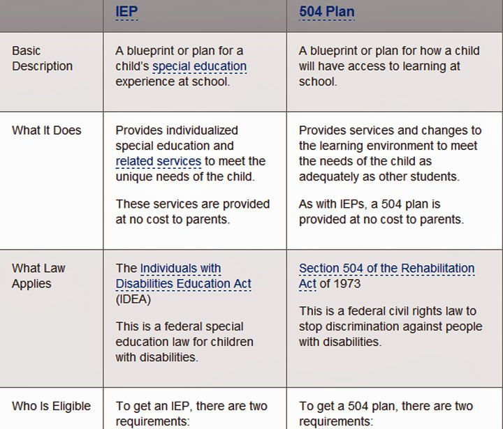 The difference between ieps and plans also adhd rh pinterest