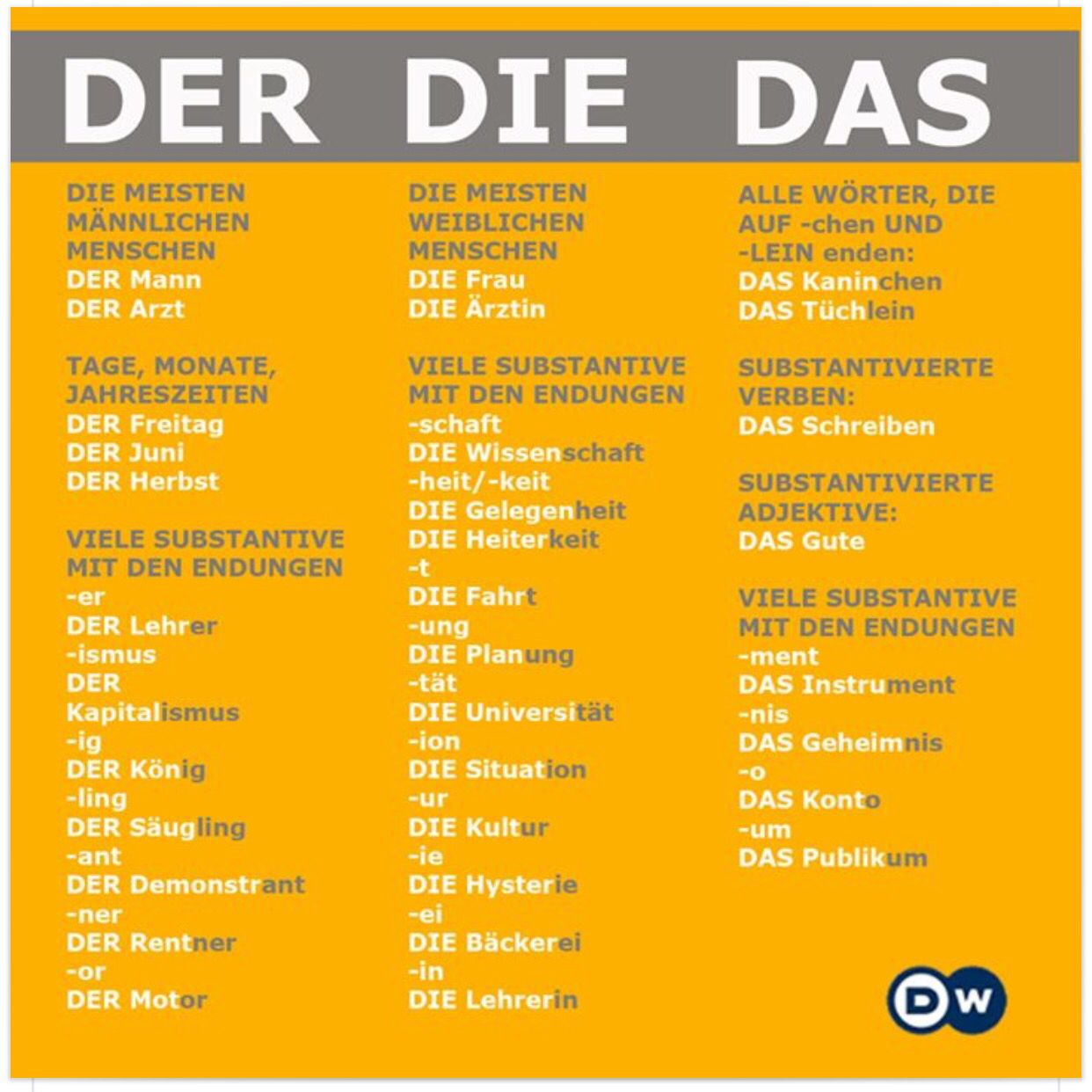 Der Die Das cheat sheet | German Immersion | German ...