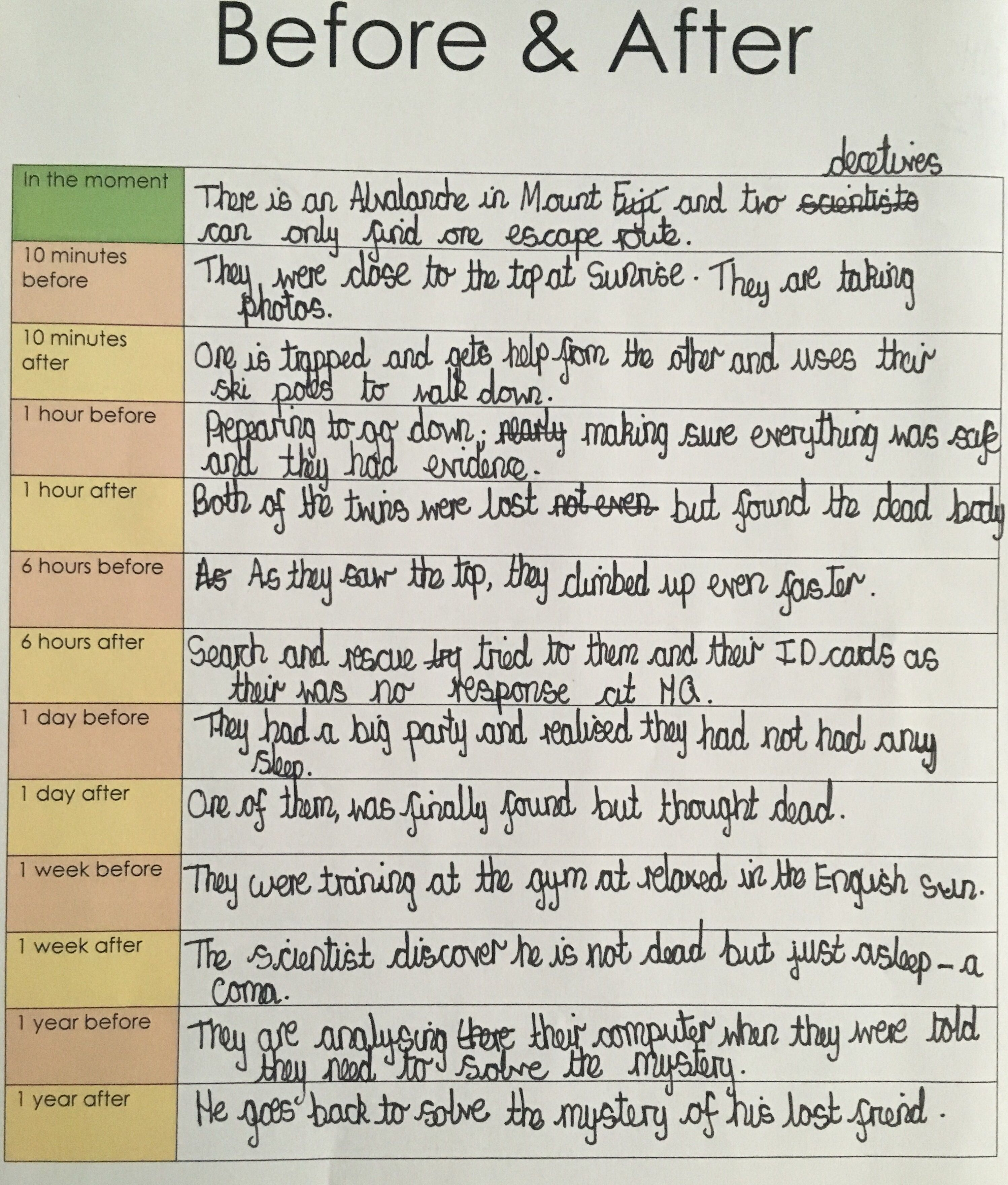 A Writing Resource The Before And After Writing Frame