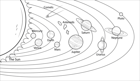 Solar System Model Coloring page Solar system coloring