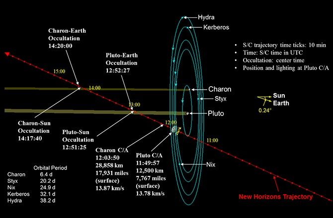 Pluto system/New Horizons graphic.  July. 22, 2015.
