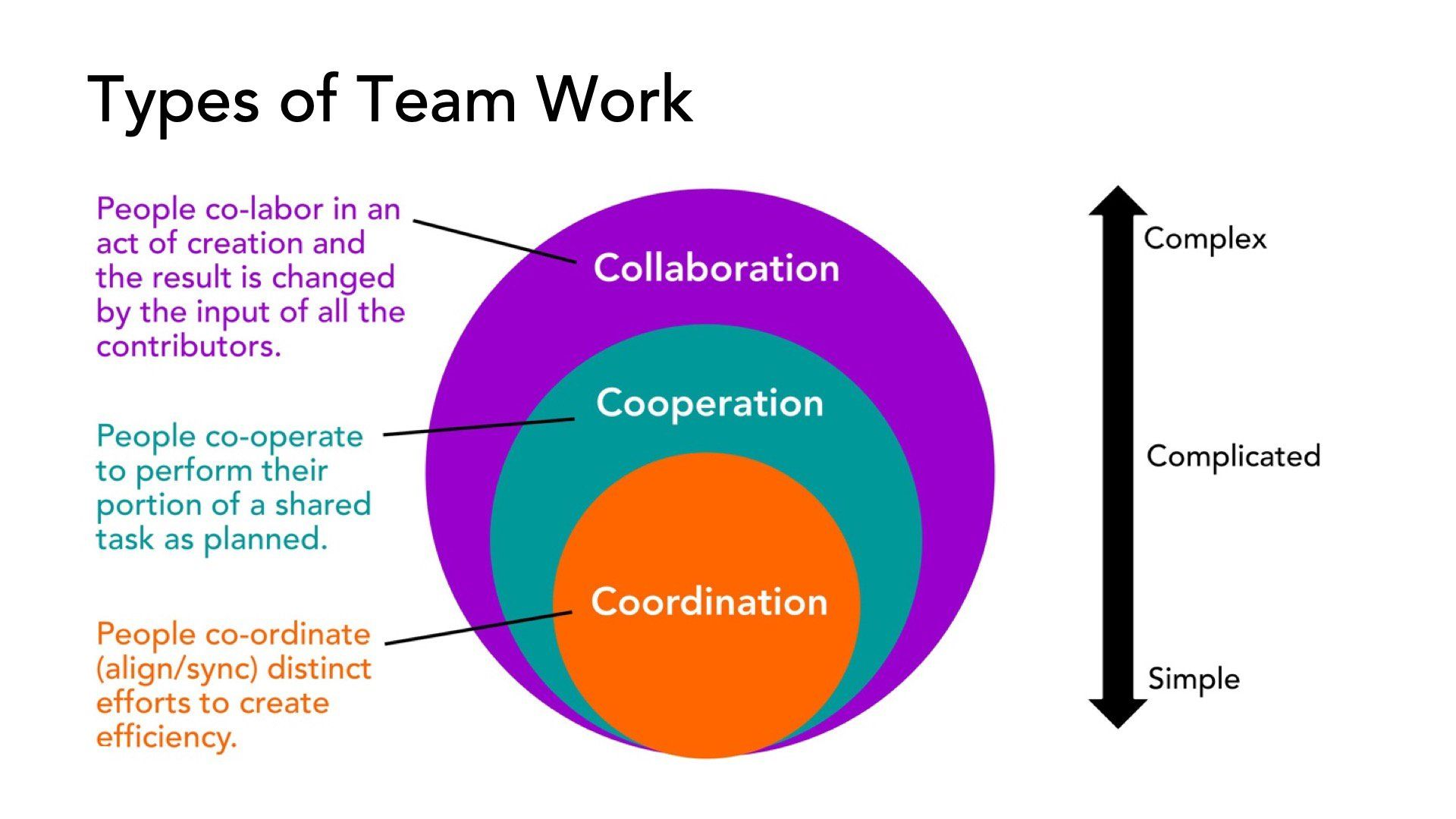 Types Of Teamwork Leadership Learned Helplessness Teamwork