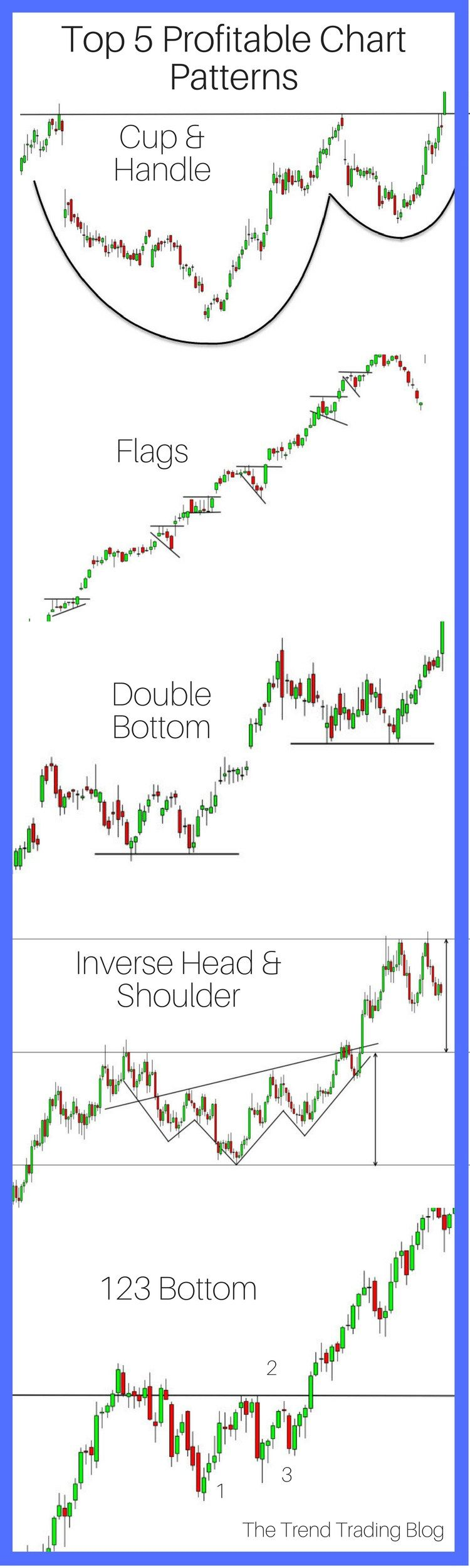 Top 5 Most Reliable Chart Patterns Trend Trading Trading Charts