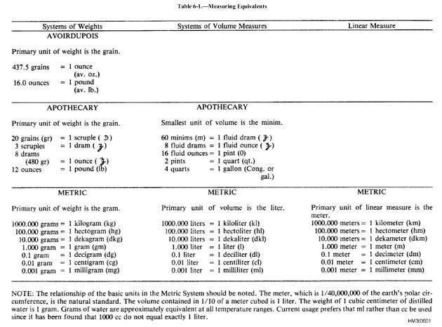 avoirdupois system conversion chart: Avoirdupois vs apothecary pharmacy pinterest pharmacy