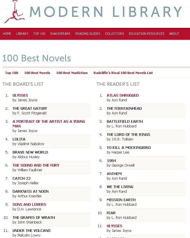 Modern Library 100 Best Novels Atlas Shrugged Ayn Rand Modern