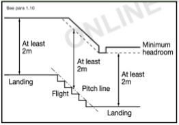Building Regulations Stairs Information Such As Staircase