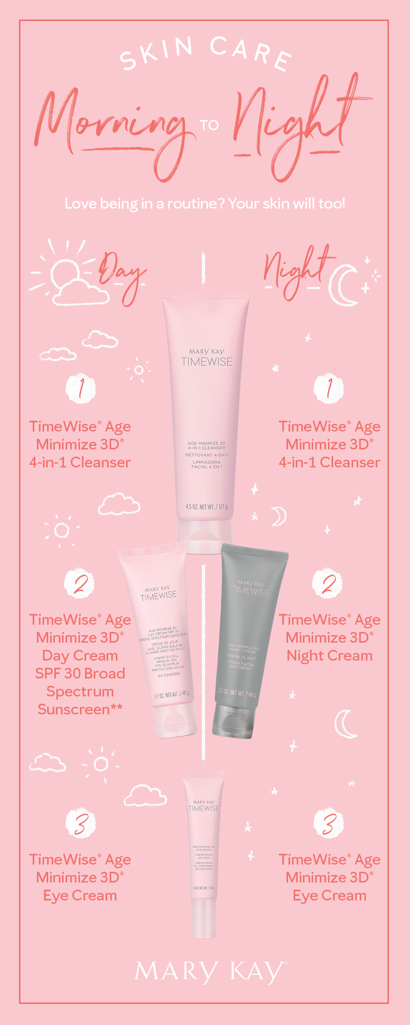 Day To Night Done Right This Skin Care Routine With Timewise Miracle Set 3d Is Our Secret To Y Mary Kay Skin Care Timewise Miracle Set Mary Kay Skin Care Set