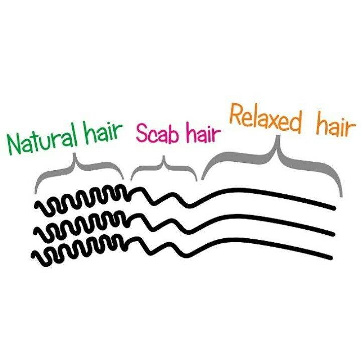 Know the Difference, Ladies! Scab hair is the result of damaged hair follicles. Knowledge is Power!!!