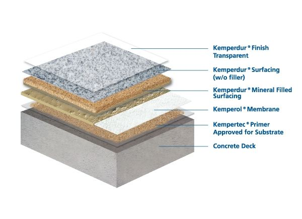 Liquid Applied Resin Waterproofing And Surfacing Systems For Balconies And Terraces Terrace Aluminum Decking Pergola Plans Design