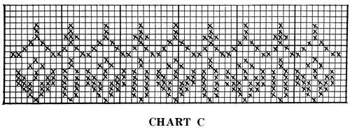 chart C