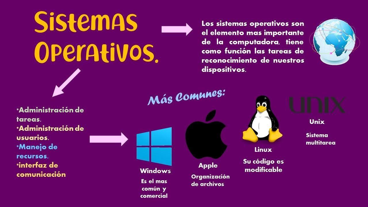 24 Ideas De Historia Del Computador Informática Computacion Libros De Informatica