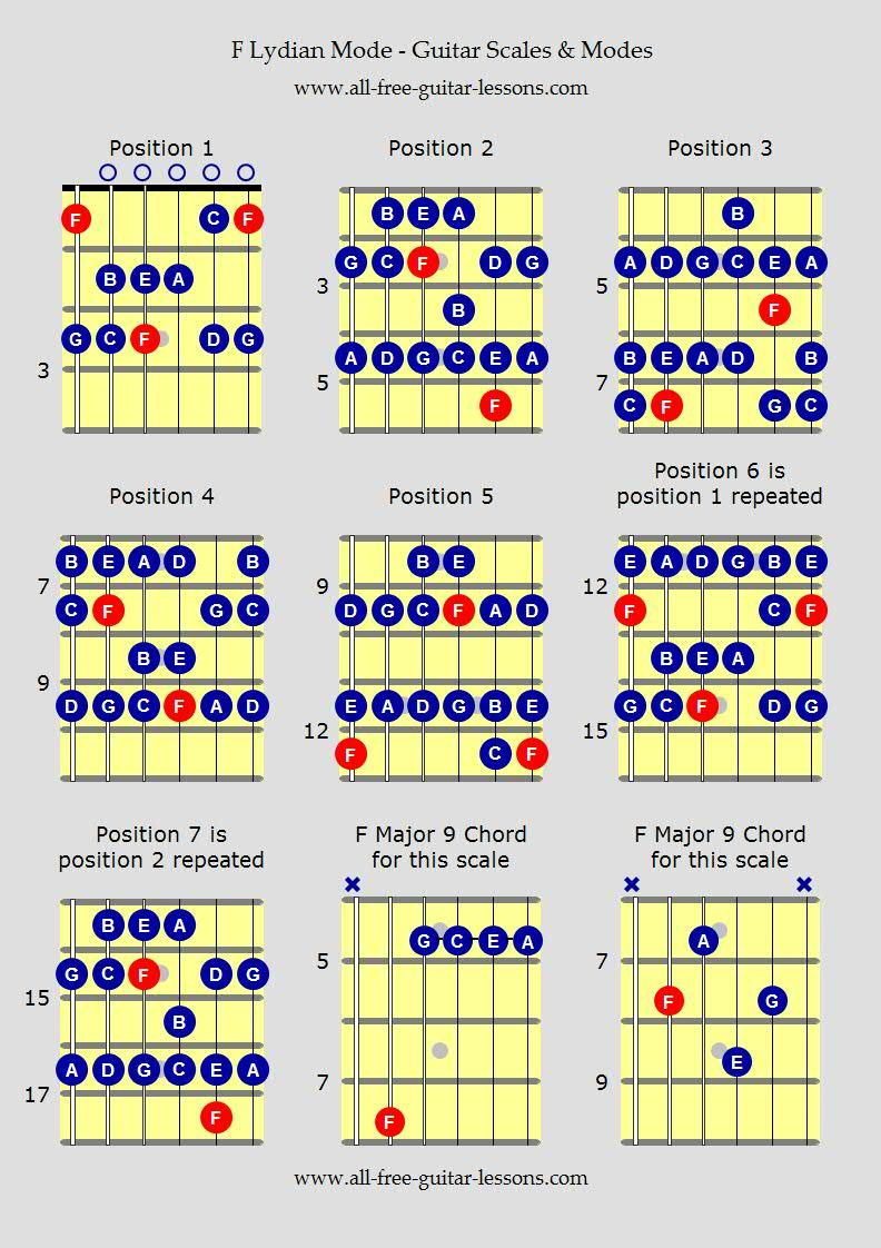 Guitar Scales Charts Freedom Blues Music Theory Pinterest