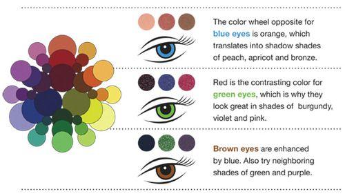 Find Your Best Eye Shadow