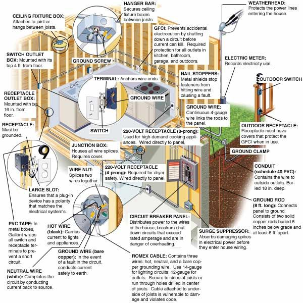 From the Ground Up Electrical Wiring Home Construction House