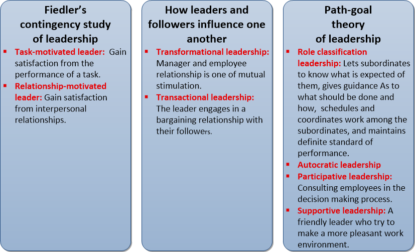 contingency approach to leadership