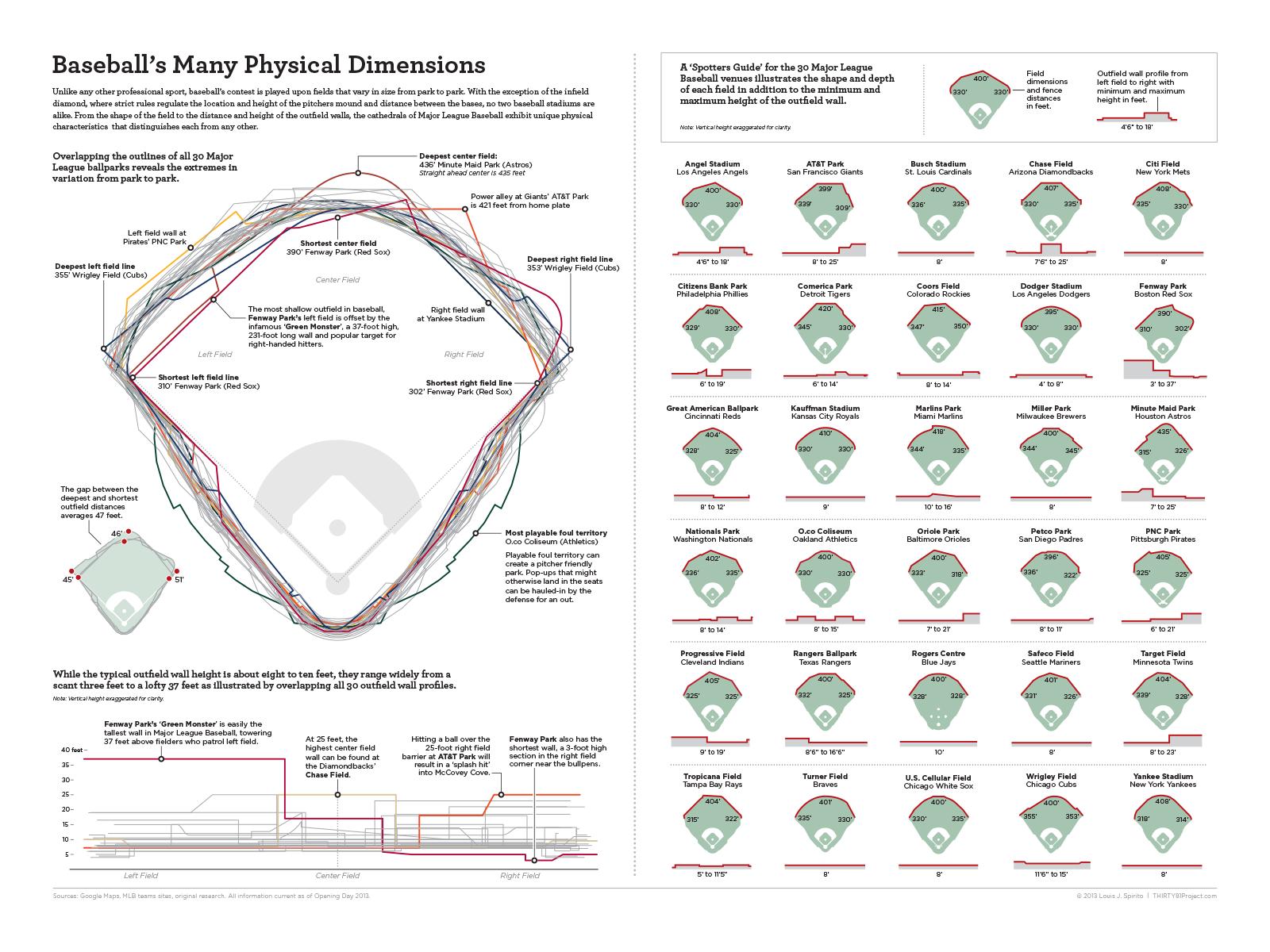 Baseballs many physical dimensions visual instructional baseballs many physical dimensions visual pooptronica Images