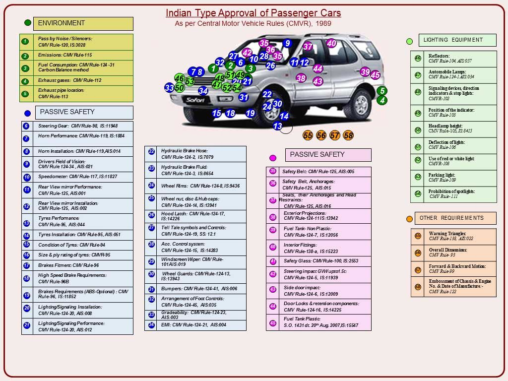Types Of Automobiles List Essay Helper Pinterest