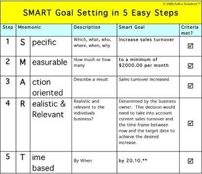 Pin By John N On Pms Smart Goals Template Goals Template Smart