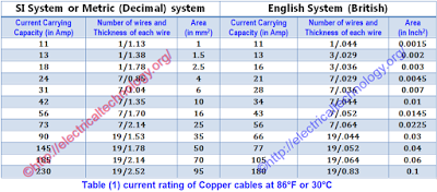 How To Find The Suitable Size Of Cable  Wire For Electrical