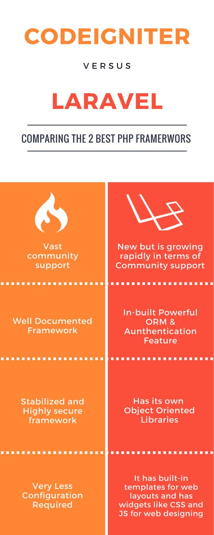 Find out difference between Laravel VS CodeIgniter open