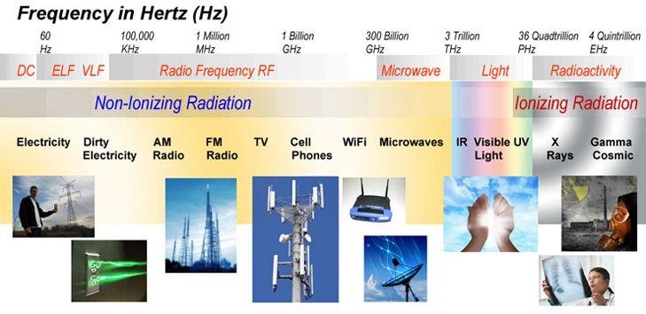 The Electromagnetic Spectrum Electromagnetic Spectrum