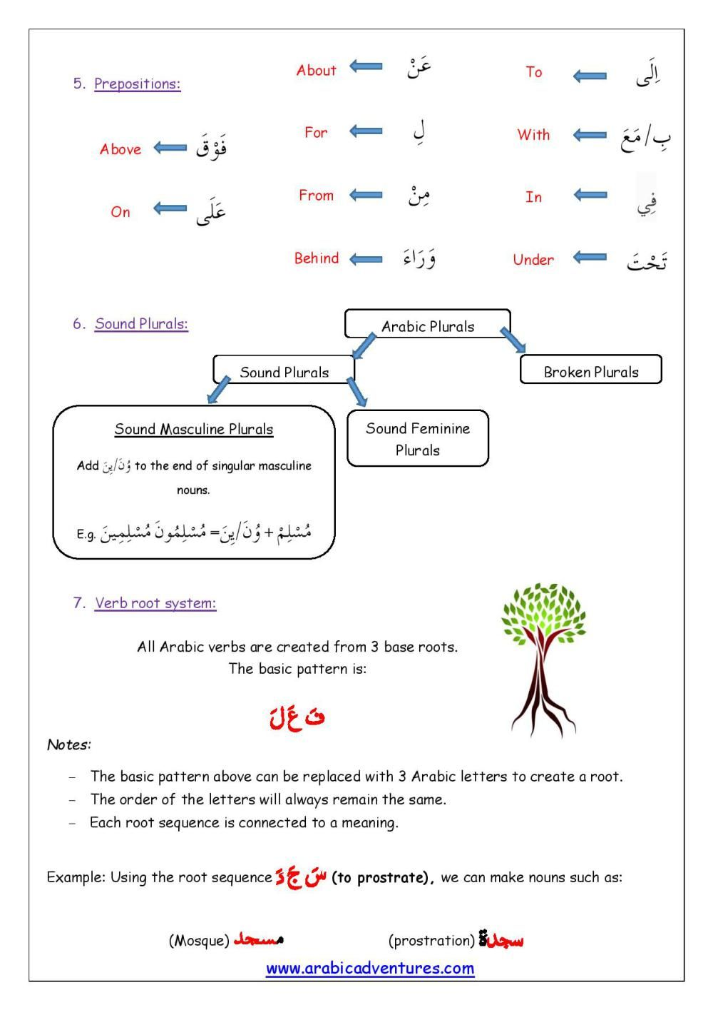 medium resolution of Back to Madrasah Revision Sheet-page-002   Arabic verbs