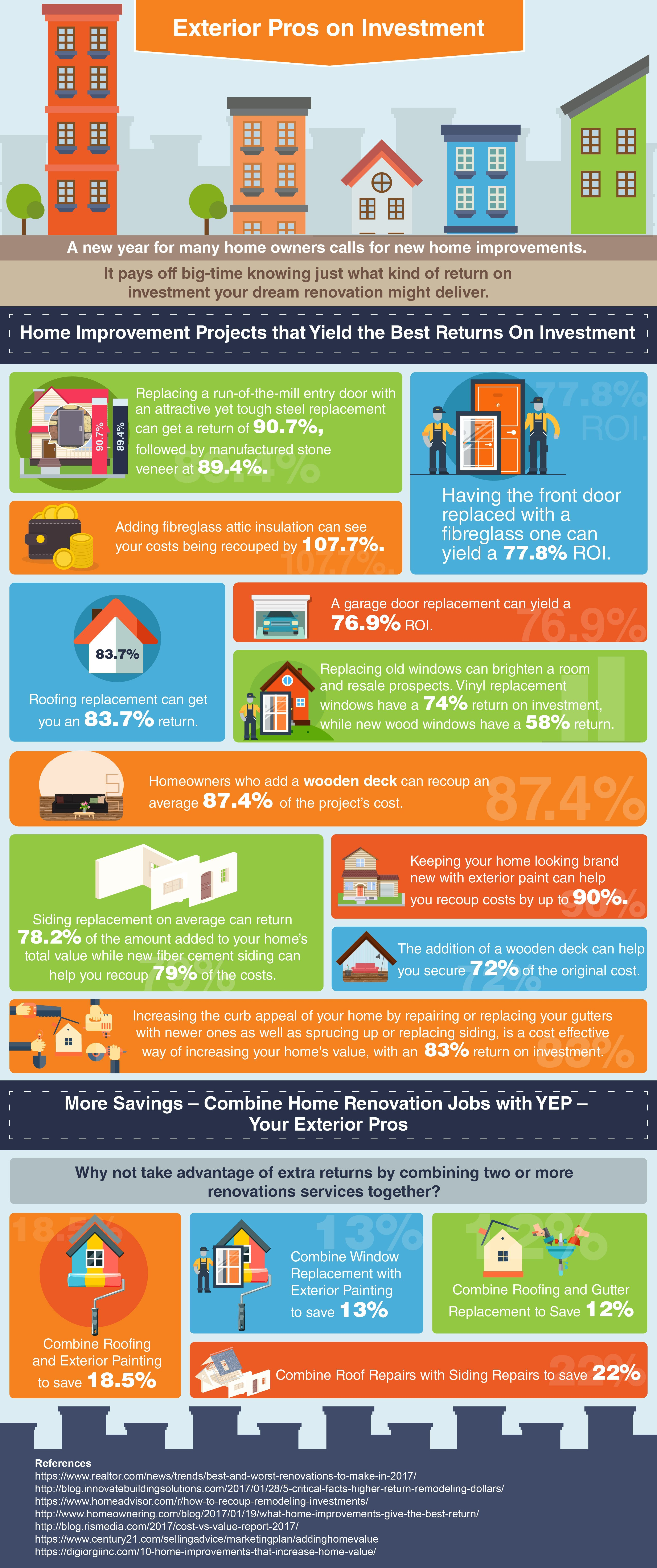 We Designed This Infographic For Home And Business Owners It Is Well Researched And Shows The Average Roi Return On Invest Roofing Home Improvement Investing