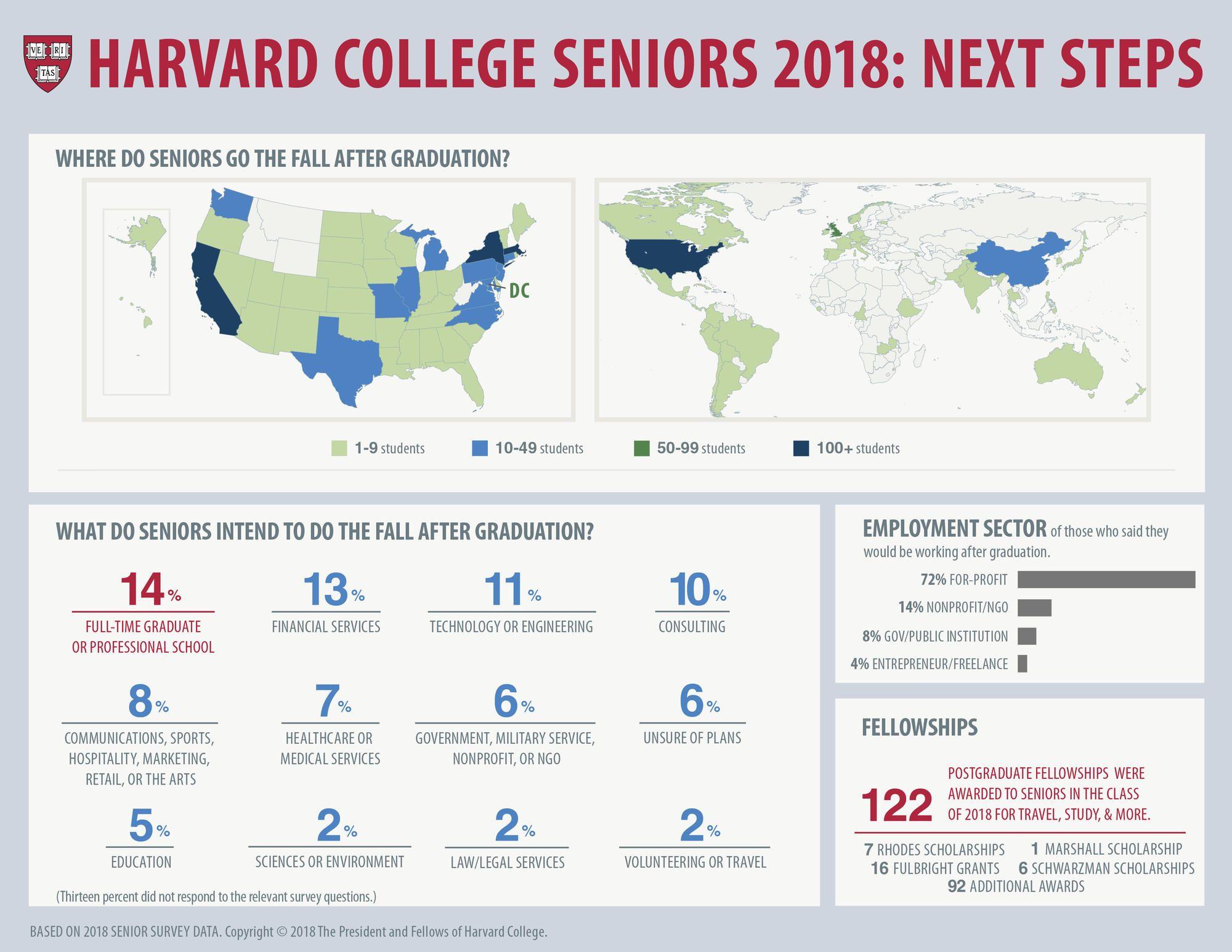 Reports College Classes Harvard College College Senior