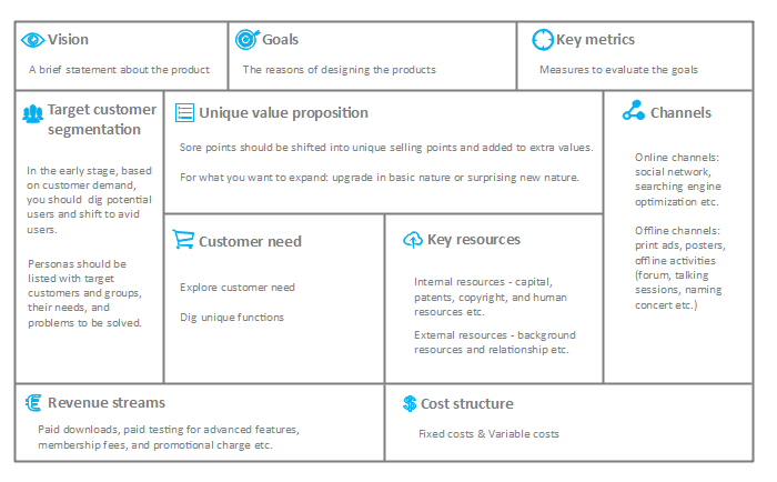Basic Product Canvas Template Made By Edraw Max This Template Is