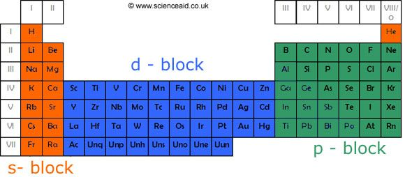 periodic table showing blocks Periodic table Pinterest - new periodic table symbol definition