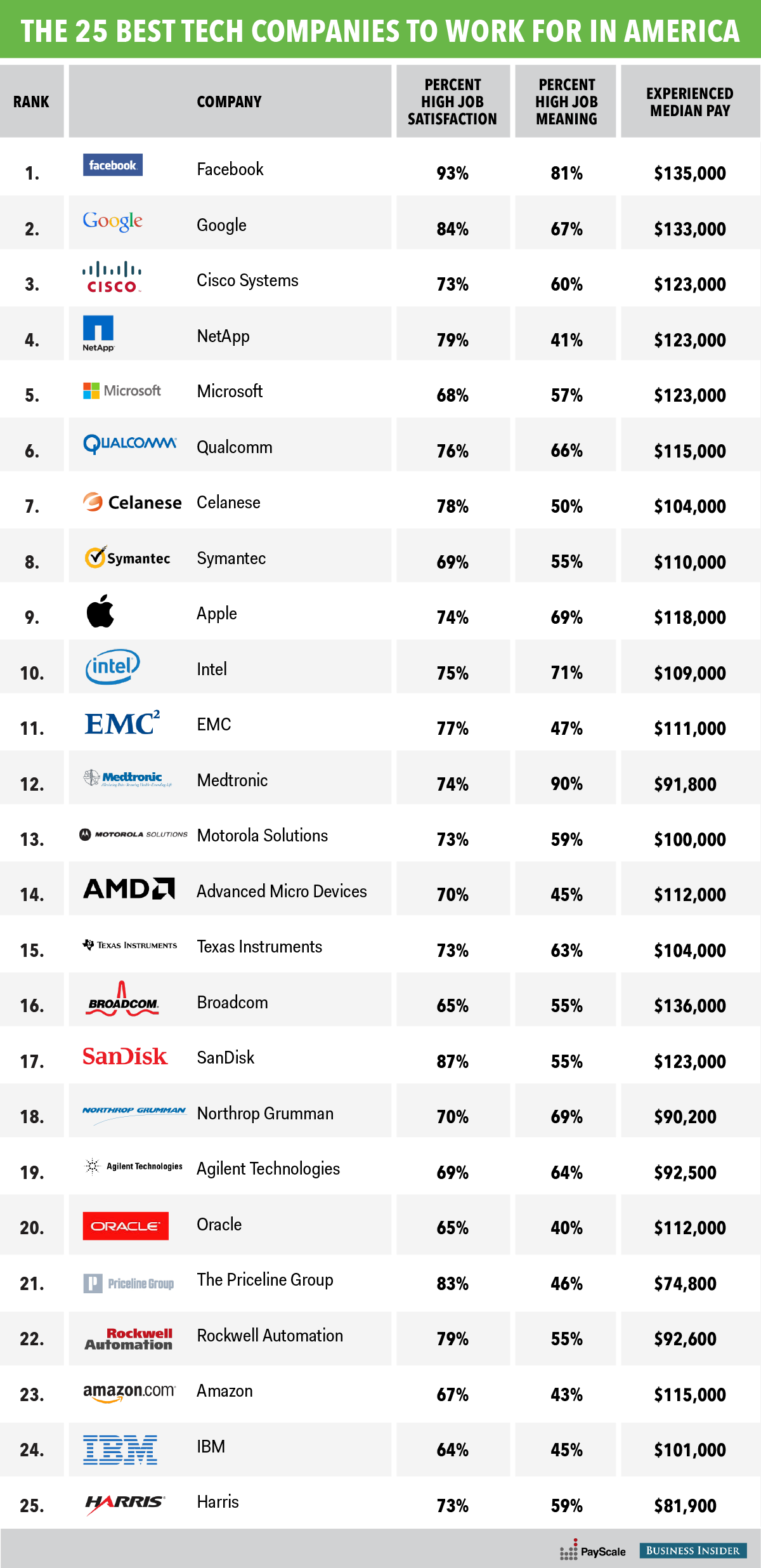 The 25 best tech companies to work for in America Energy