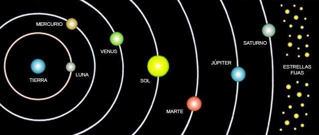 Diferencias Entre Los Modelos Geocentrico Y Heliocentrico La Tierra Como Centro Absoluto Del Universo Y De La Crea Universo Teoria Del Universo Venus Jupiter
