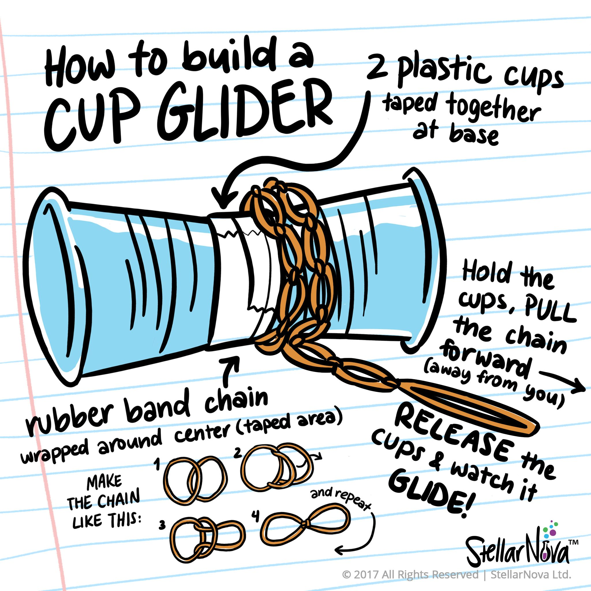 How To Build A Cup Glider Physics Learn The Magnus
