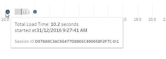 Tableau Server Caching: What does Refresh Less Often actually mean? 12 hours. | Refreshing ...