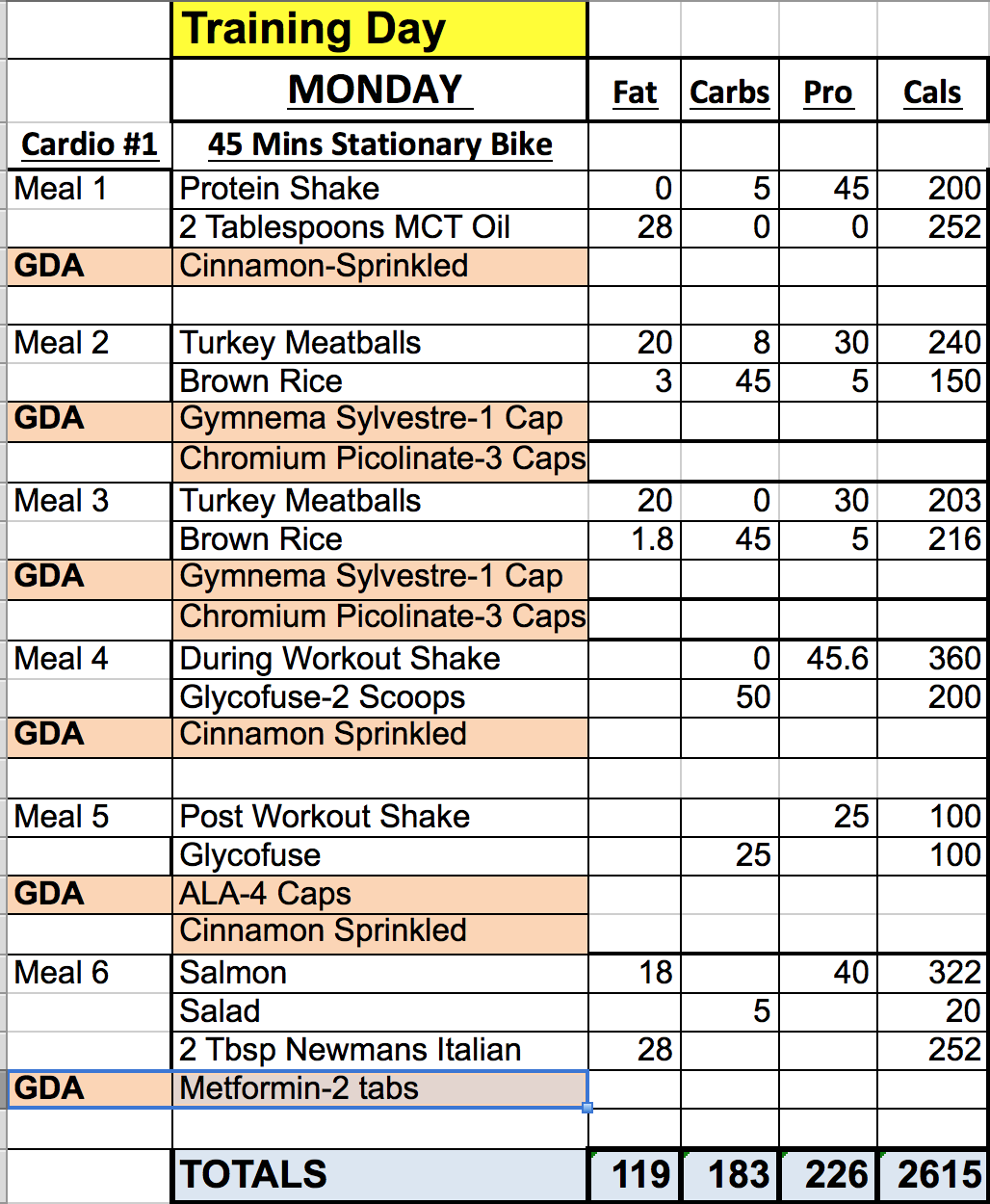 carb cycling Google Search Carb cycling diet plan