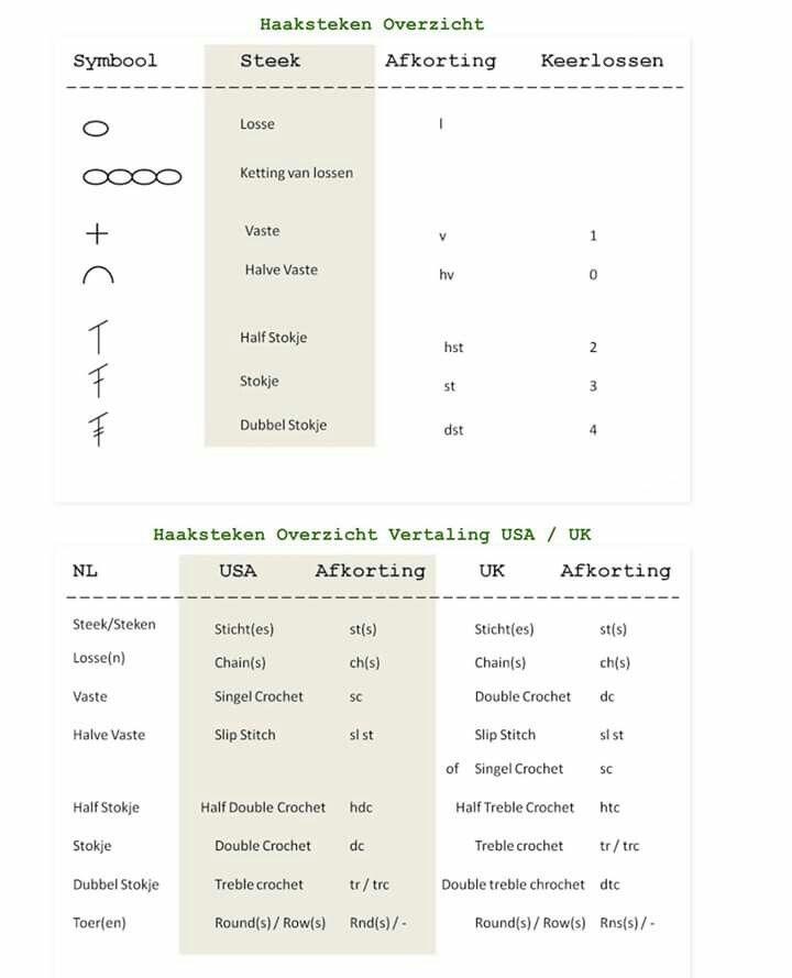 Haak Schema Haak Uitleg Pinterest Crochet Tips En Chart